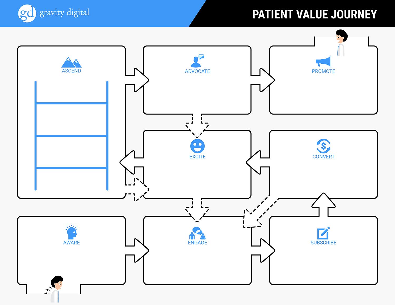Patient Value Journey