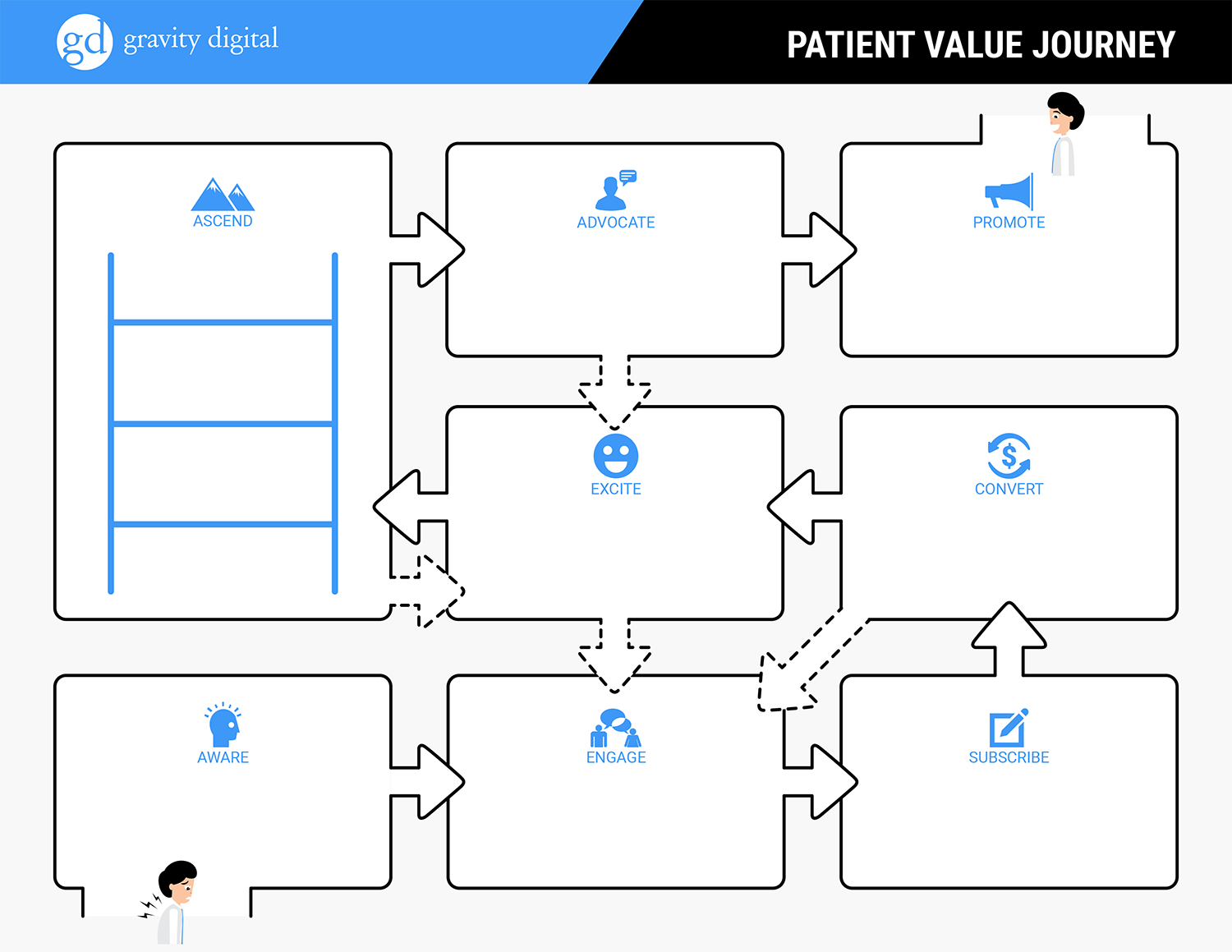 Patient Value Journey