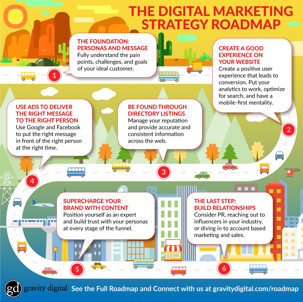 The Roadmap: How To Start And Plan A Digital Marketing